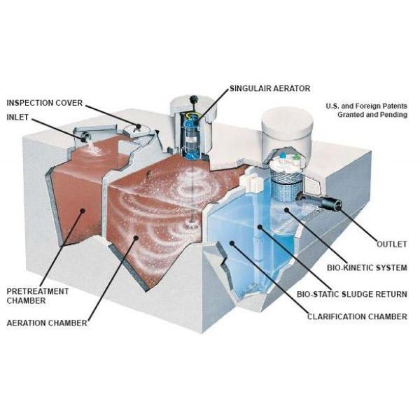 Danh sách những hệ thống xử lý nước thải tốt nhất hiện nay