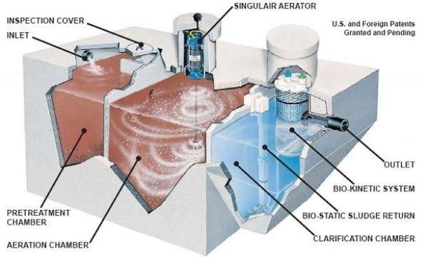 Xử lý nước thải bằng công nghệ keo tụ và tạo bông cặn